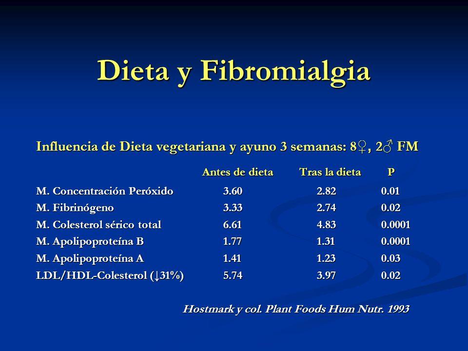 Dieta y Fibromialgia Antes de dieta Tras la dieta P