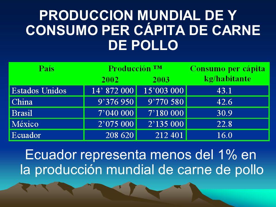 PRODUCCION MUNDIAL DE Y CONSUMO PER CÁPITA DE CARNE DE POLLO