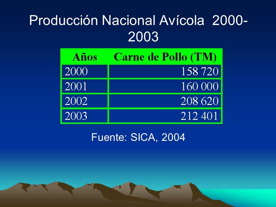 Producción Nacional Avícola 2000- 2003