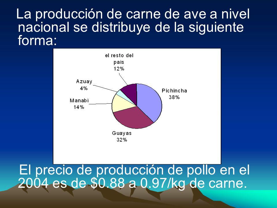 La producción de carne de ave a nivel nacional se distribuye de la siguiente forma: