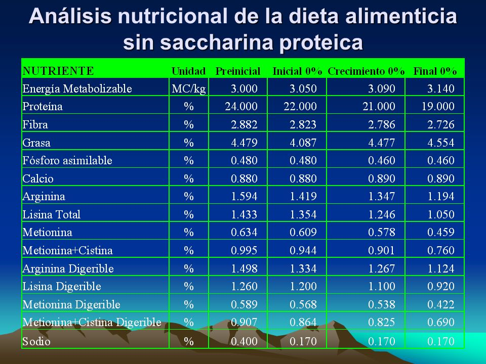 Análisis nutricional de la dieta alimenticia sin saccharina proteica
