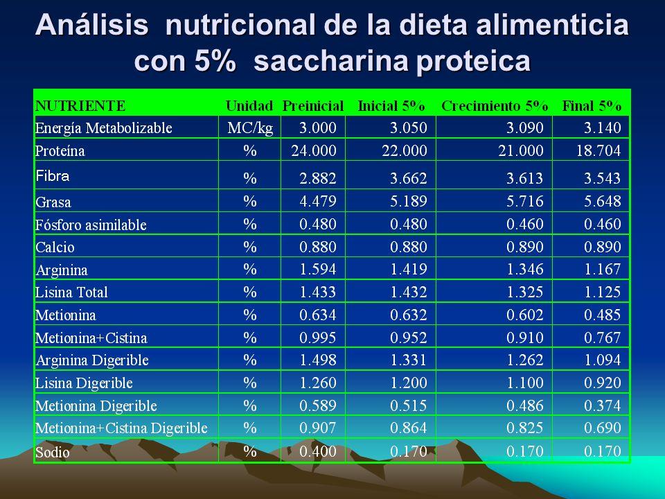 Análisis nutricional de la dieta alimenticia con 5% saccharina proteica