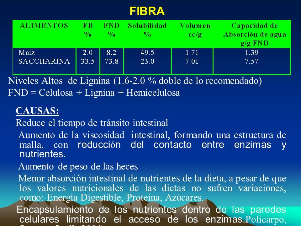 FIBRA Niveles Altos de Lignina (1.6-2.0 % doble de lo recomendado)