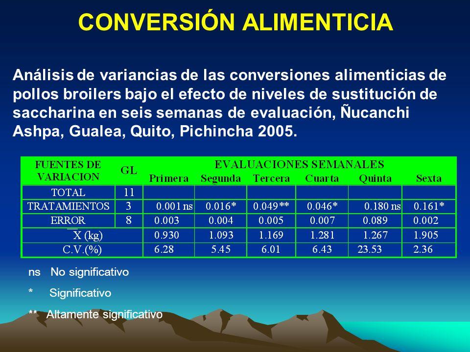CONVERSIÓN ALIMENTICIA