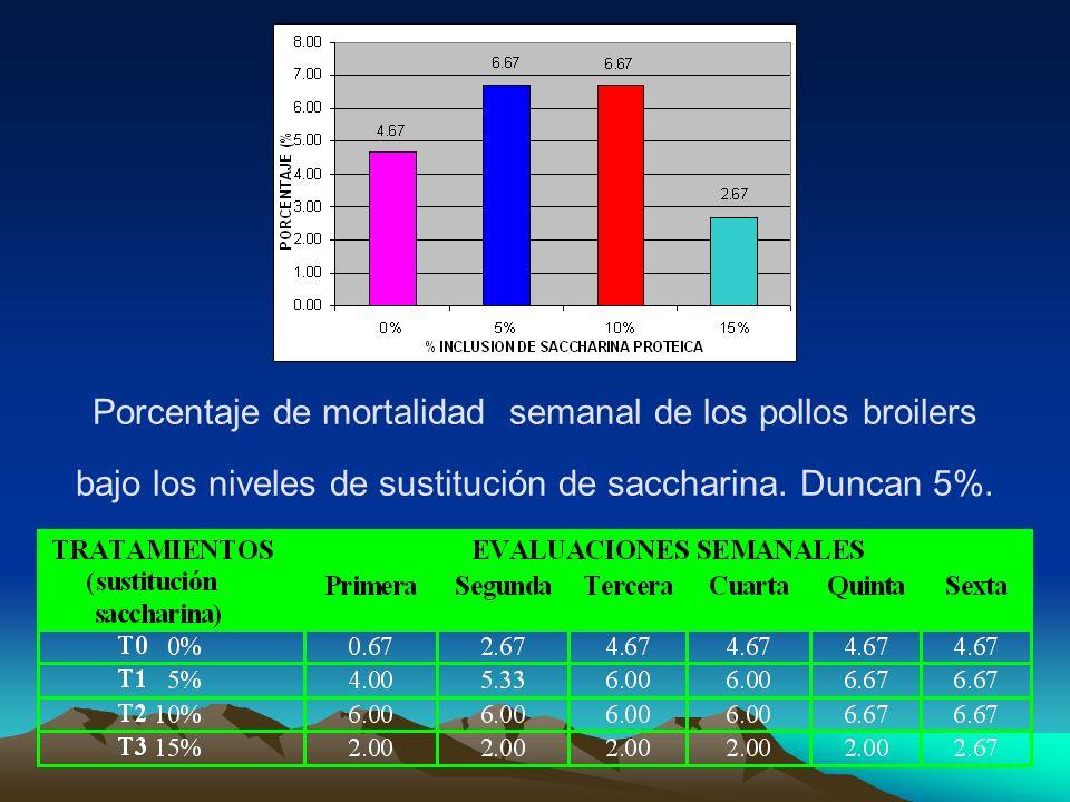 Porcentaje de mortalidad semanal de los pollos broilers bajo los niveles de sustitución de saccharina.