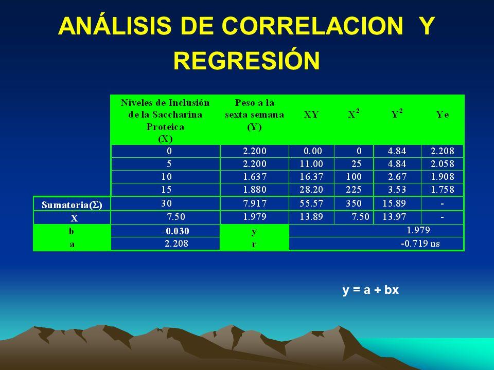 ANÁLISIS DE CORRELACION Y REGRESIÓN