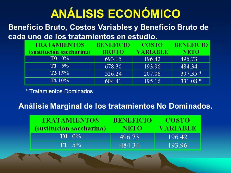Análisis Marginal de los tratamientos No Dominados.
