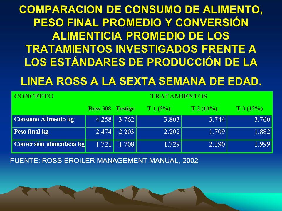 COMPARACION DE CONSUMO DE ALIMENTO, PESO FINAL PROMEDIO Y CONVERSIÓN ALIMENTICIA PROMEDIO DE LOS TRATAMIENTOS INVESTIGADOS FRENTE A LOS ESTÁNDARES DE PRODUCCIÓN DE LA LINEA ROSS A LA SEXTA SEMANA DE EDAD.