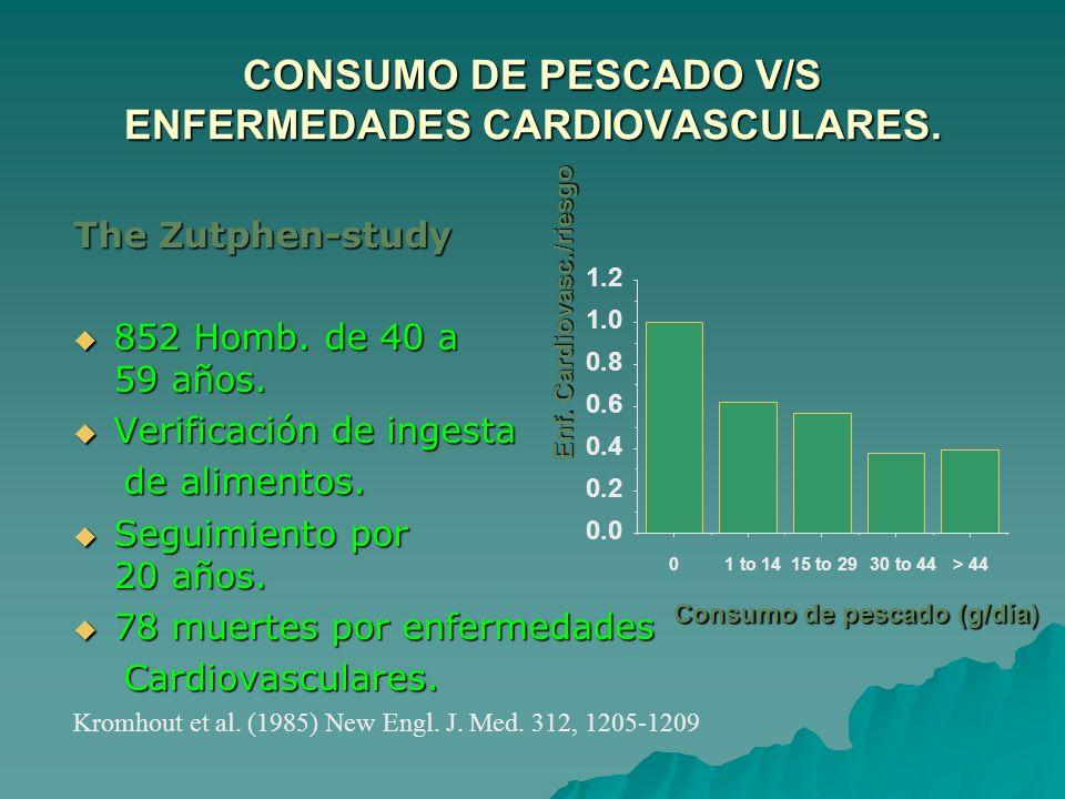 CONSUMO DE PESCADO V/S ENFERMEDADES CARDIOVASCULARES.