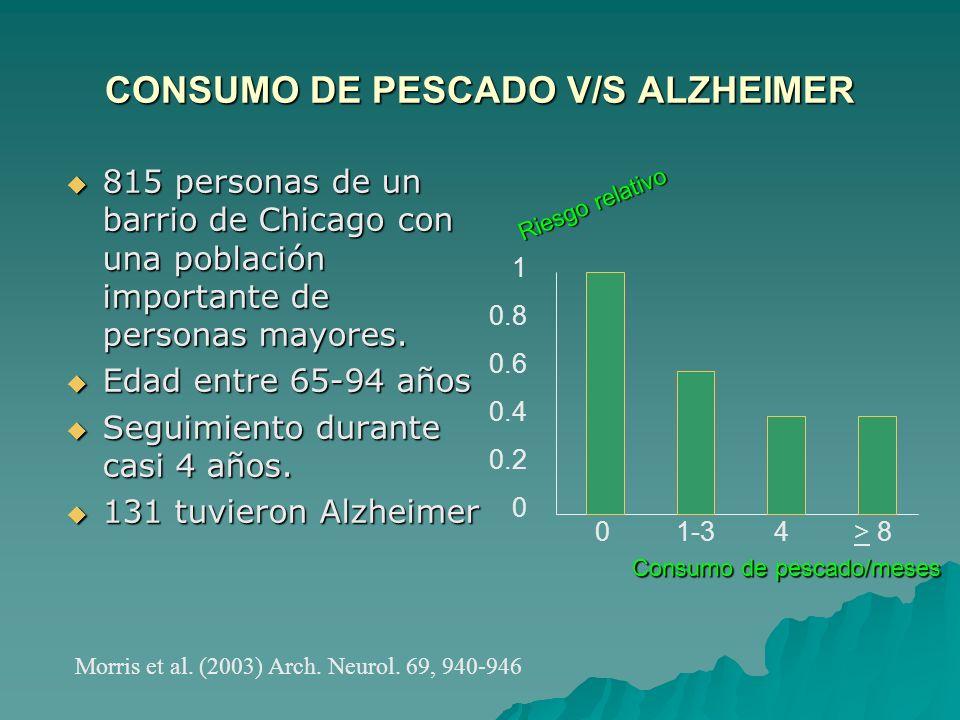 CONSUMO DE PESCADO V/S ALZHEIMER