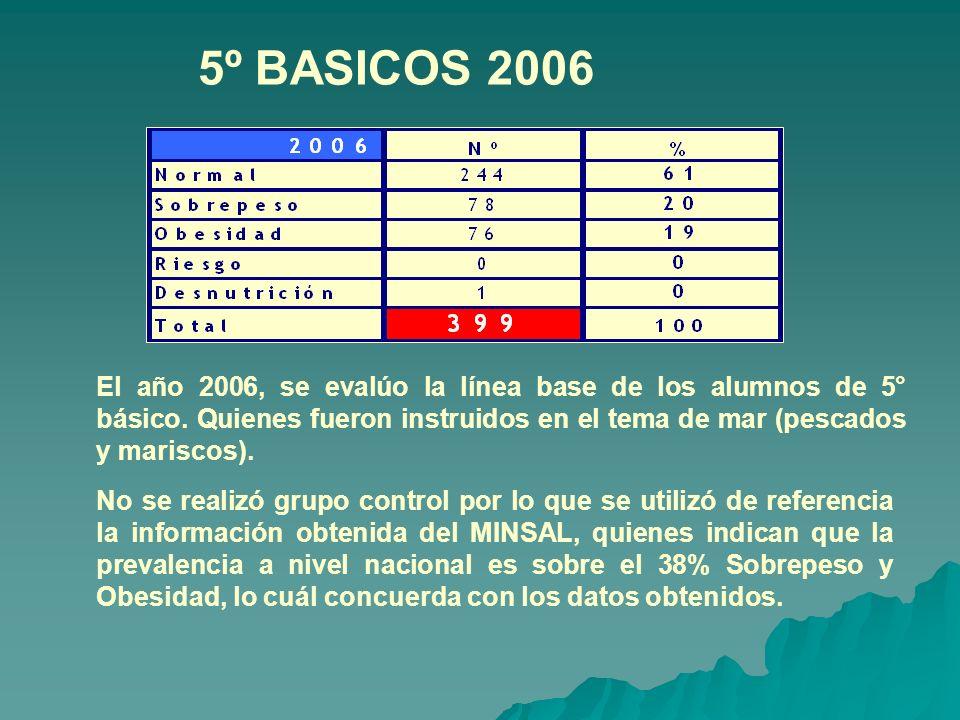 5º BASICOS 2006 El año 2006, se evalúo la línea base de los alumnos de 5° básico. Quienes fueron instruidos en el tema de mar (pescados y mariscos).