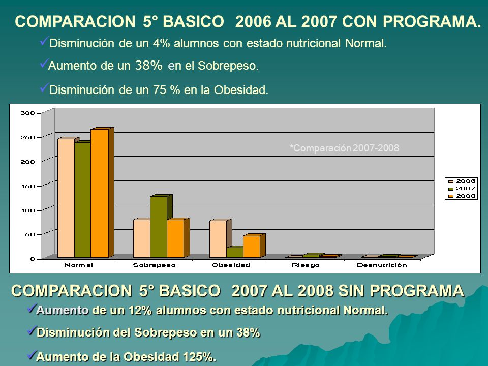 COMPARACION 5° BASICO 2006 AL 2007 CON PROGRAMA.