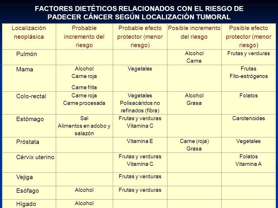 FACTORES DIETÉTICOS RELACIONADOS CON EL RIESGO DE PADECER CÁNCER SEGÚN LOCALIZACIÓN TUMORAL