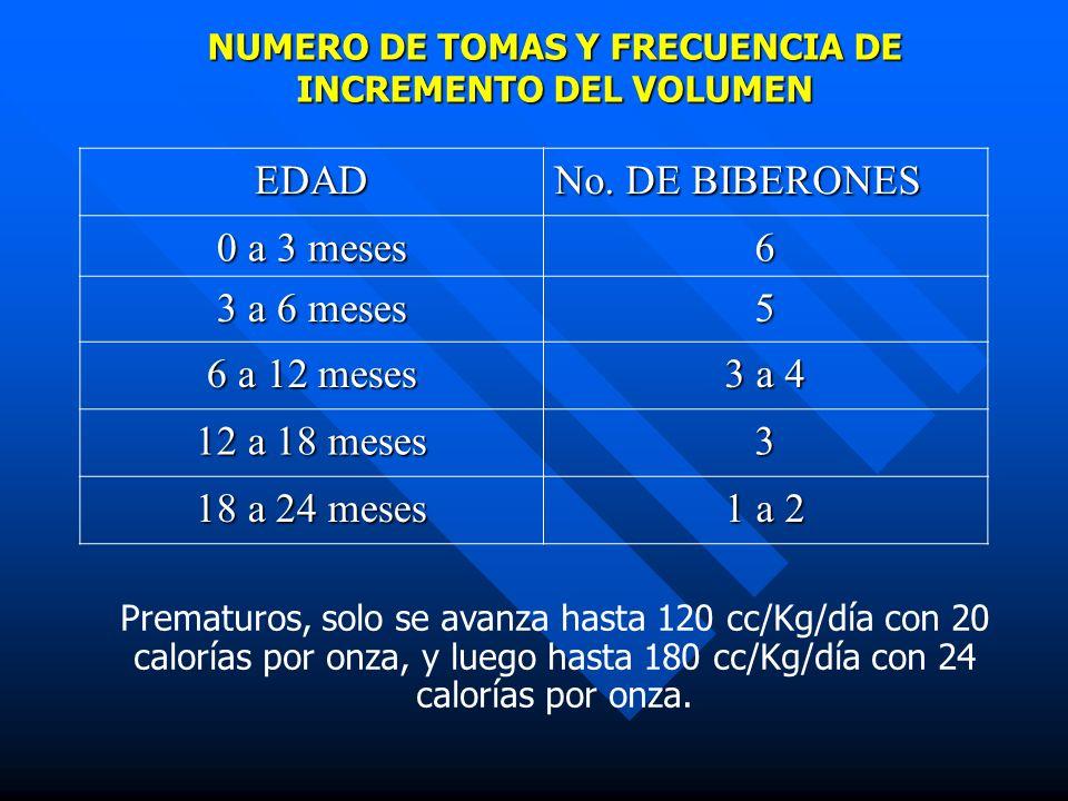 NUMERO DE TOMAS Y FRECUENCIA DE INCREMENTO DEL VOLUMEN