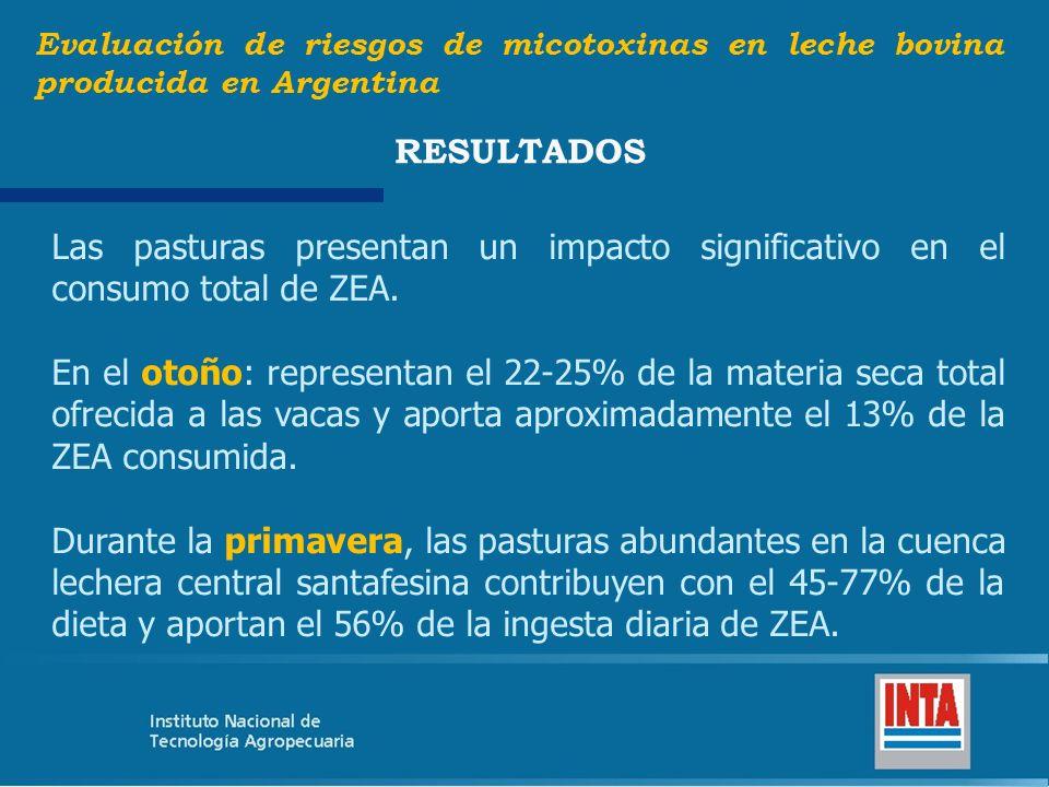 Evaluación de riesgos de micotoxinas en leche bovina producida en Argentina