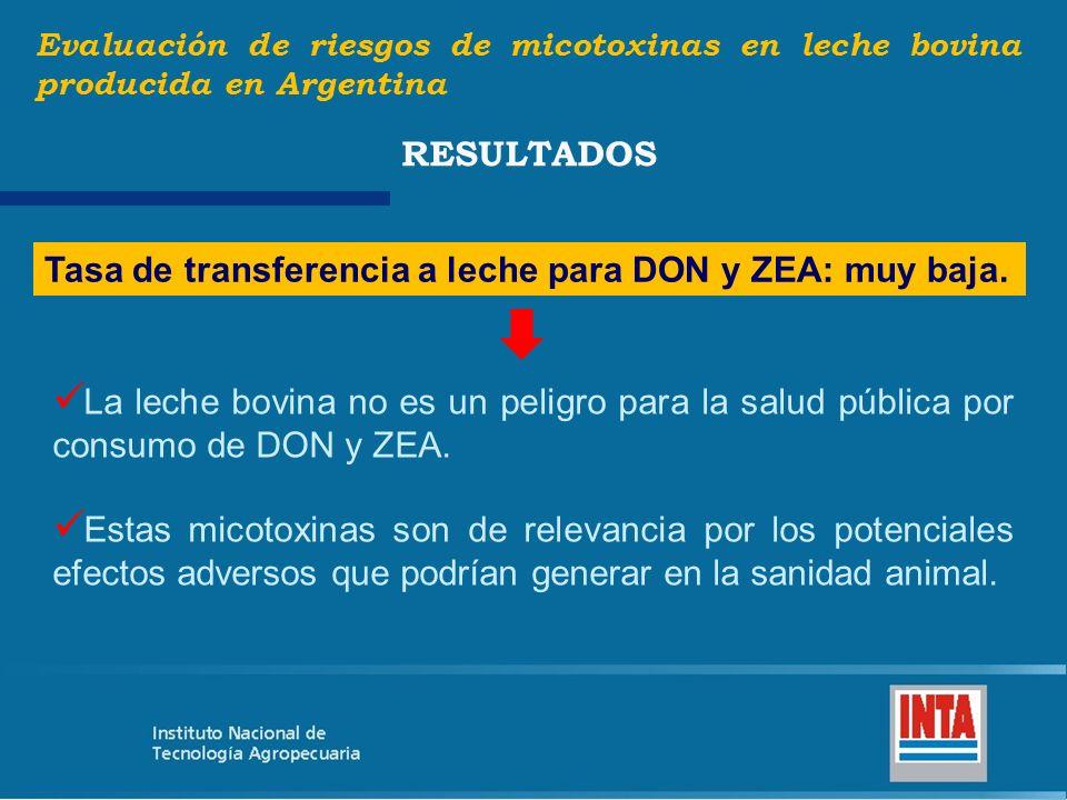 Tasa de transferencia a leche para DON y ZEA: muy baja.
