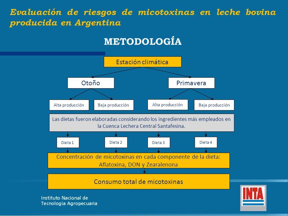 Consumo total de micotoxinas