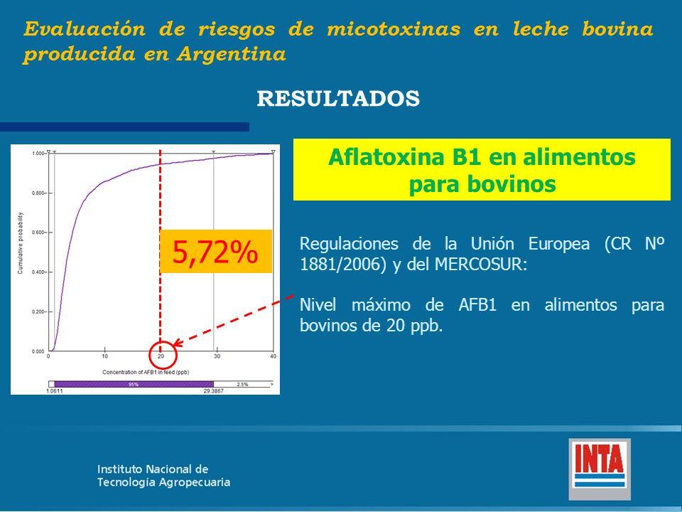 Aflatoxina B1 en alimentos para bovinos