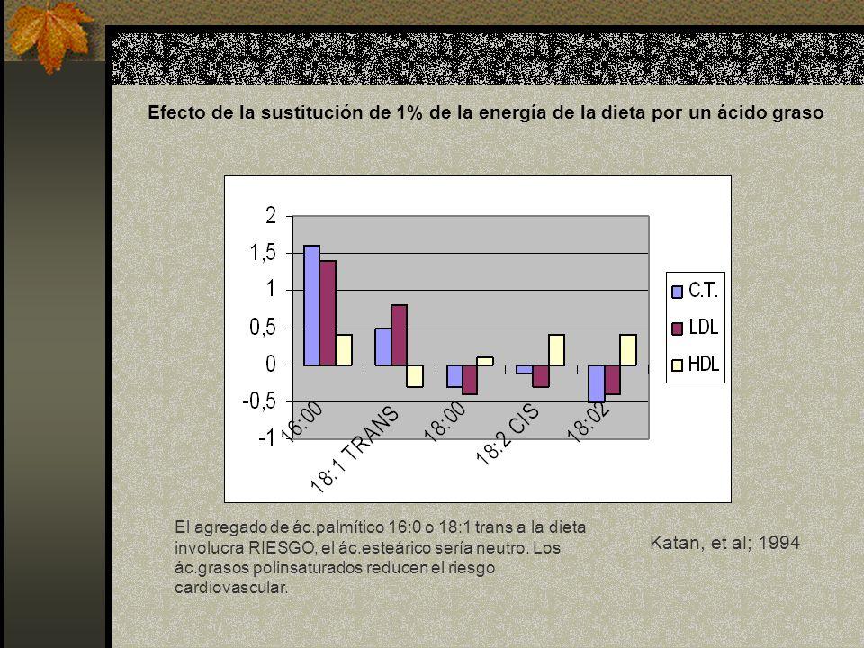 Efecto de la sustitución de 1% de la energía de la dieta por un ácido graso