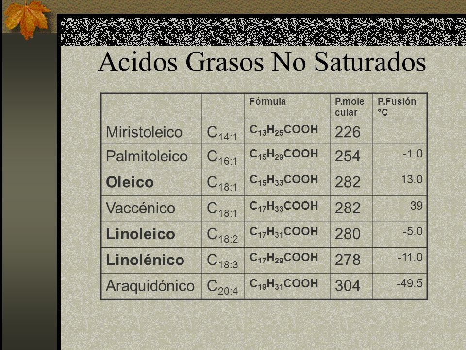 Acidos Grasos No Saturados