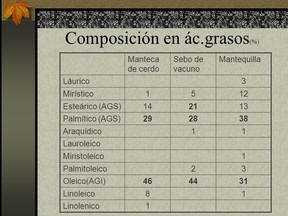 Composición en ác.grasos(%)