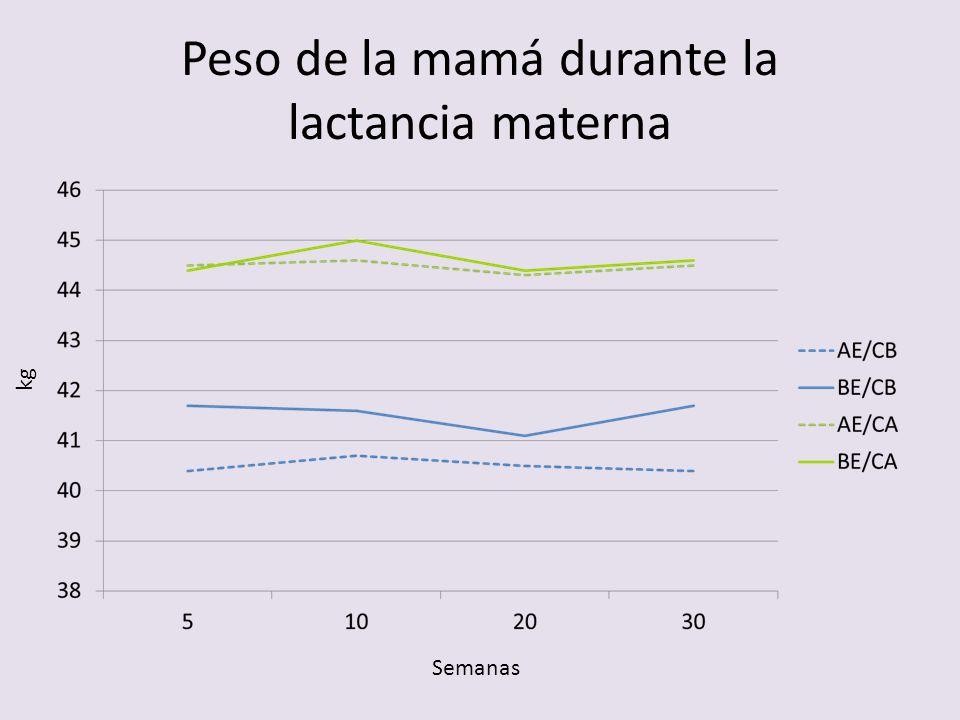 Peso de la mamá durante la lactancia materna