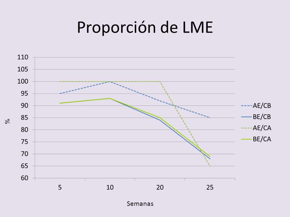 Proporción de LME % Semanas