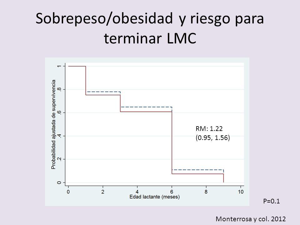 Sobrepeso/obesidad y riesgo para terminar LMC