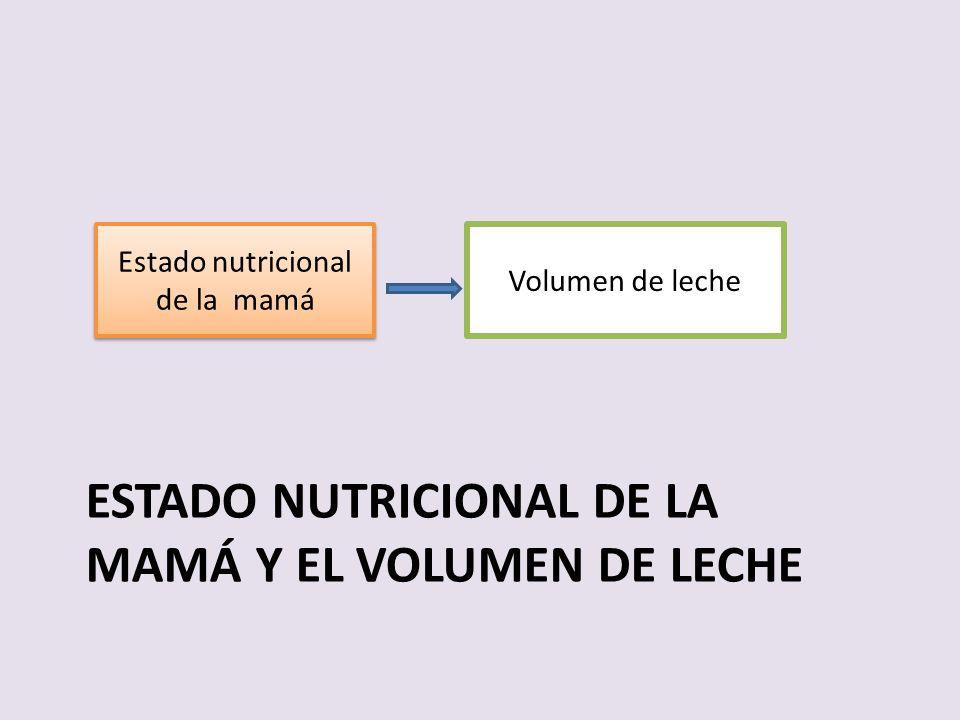 Estado nutricional de la mamá y el Volumen de leche