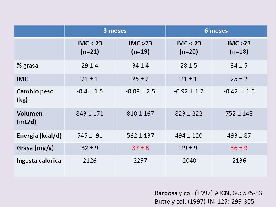 3 meses 6 meses IMC < 23 (n=21) IMC >23 (n=19) (n=20) (n=18)