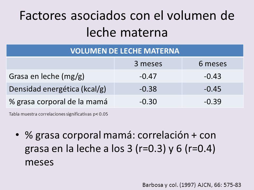 Factores asociados con el volumen de leche materna