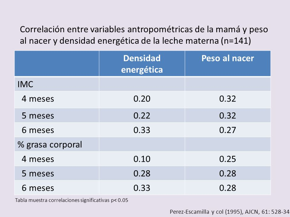Densidad energética Peso al nacer