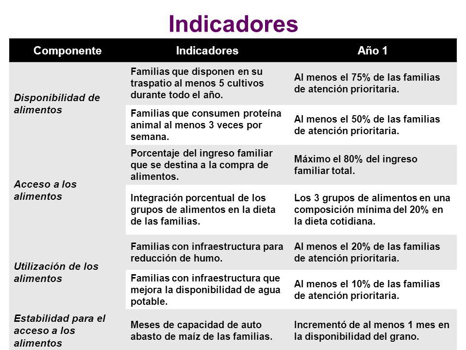 Indicadores Componente Indicadores Año 1 Disponibilidad de alimentos
