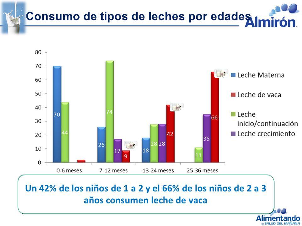 Consumo de tipos de leches por edades