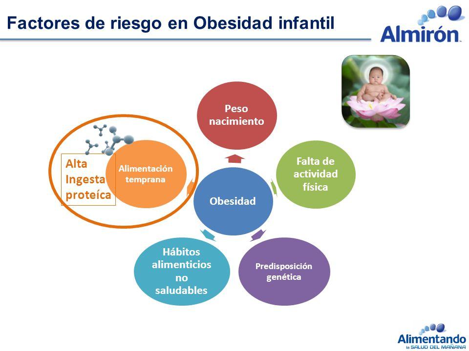 Factores de riesgo en Obesidad infantil