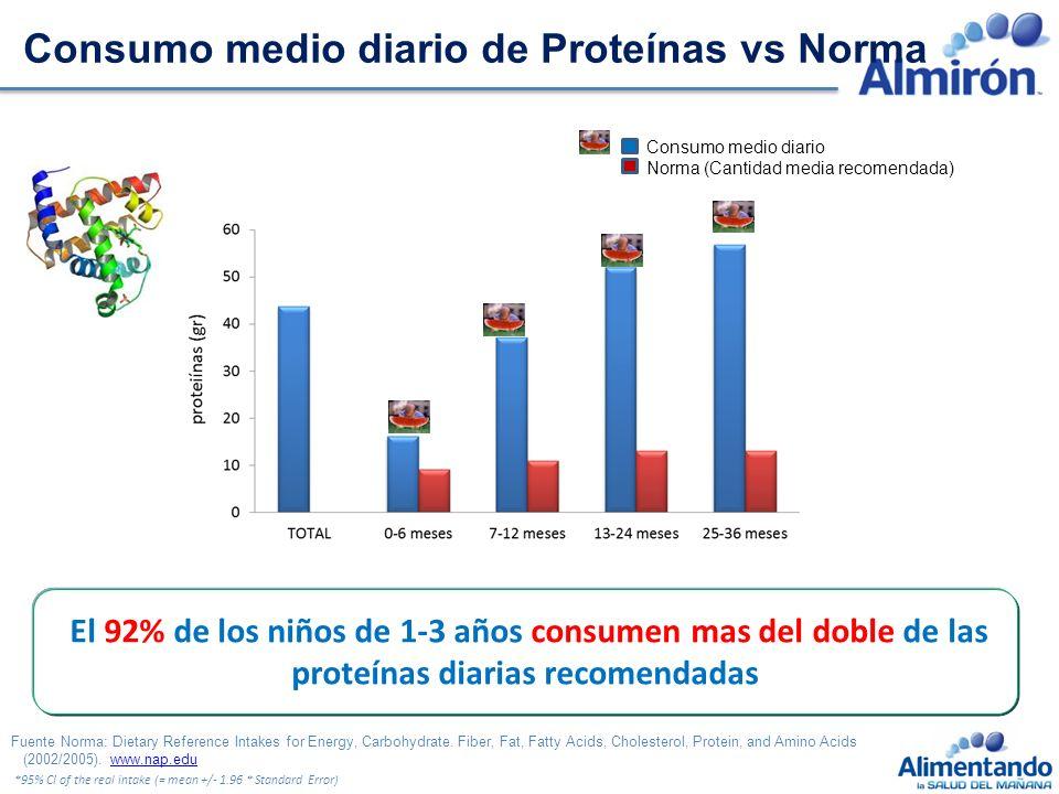Consumo medio diario de Proteínas vs Norma
