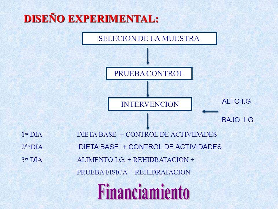 Financiamiento DISEÑO EXPERIMENTAL: SELECION DE LA MUESTRA