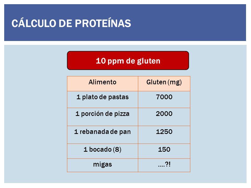 CÁLCULO DE PROTEÍNAS 10 ppm de gluten Alimento Gluten (mg)