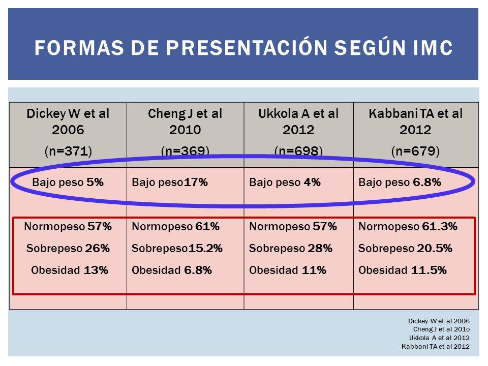 FORMAS DE PRESENTACIÓN SEGÚN IMC