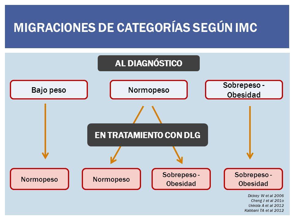 MIGRACIONES DE CATEGORÍAS SEGÚN IMC