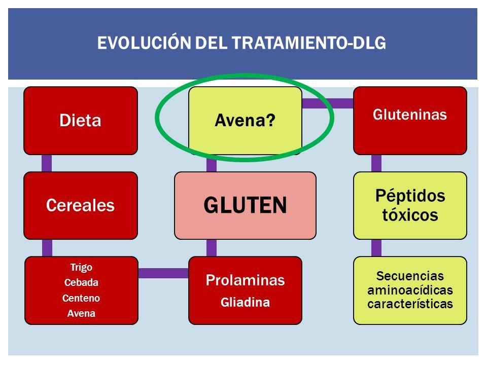 EVOLUCIÓN DEL TRATAMIENTO-DLG