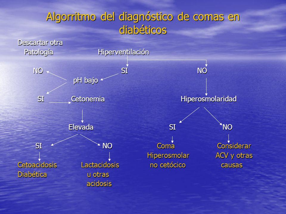 Algorritmo del diagnóstico de comas en diabéticos