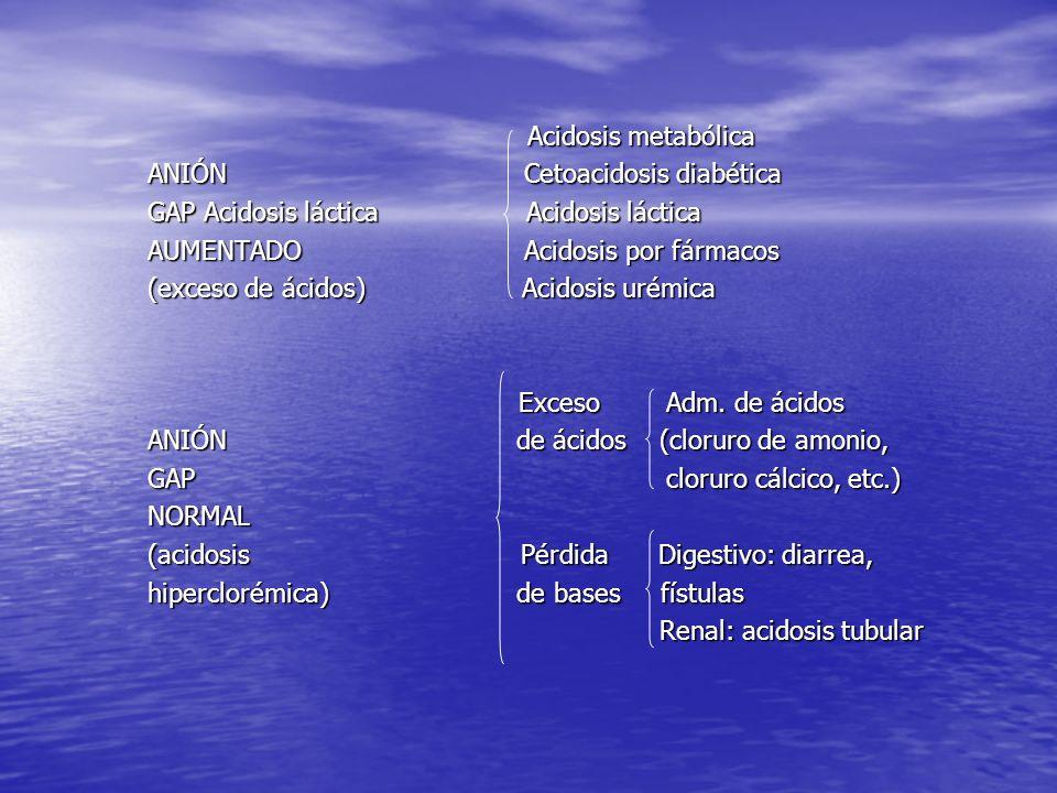 Acidosis metabólica ANIÓN Cetoacidosis diabética. GAP Acidosis láctica Acidosis láctica.