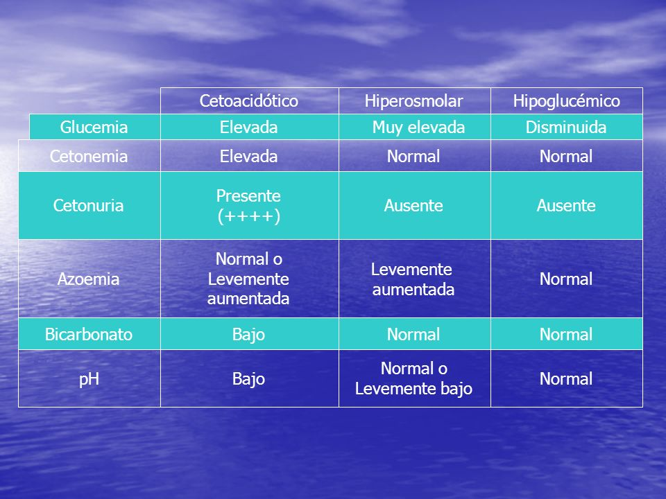 Cetoacidótico Hiperosmolar. Hipoglucémico. Glucemia. Elevada. Muy elevada. Disminuida. Cetonemia.