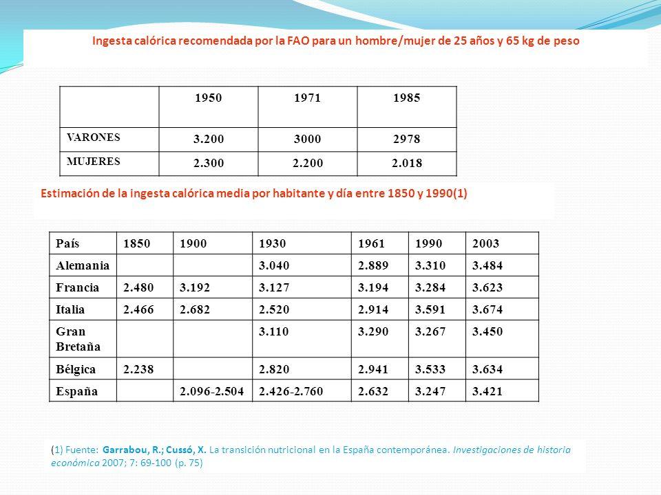 Ingesta calórica recomendada por la FAO para un hombre/mujer de 25 años y 65 kg de peso