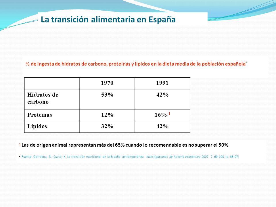 La transición alimentaria en España