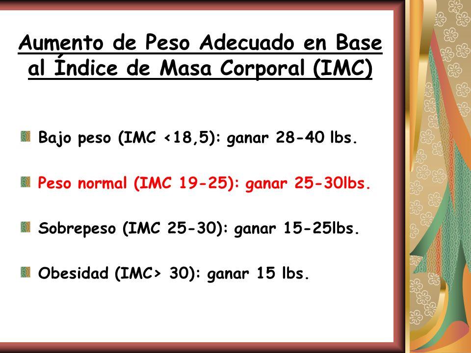 Aumento de Peso Adecuado en Base al Índice de Masa Corporal (IMC)