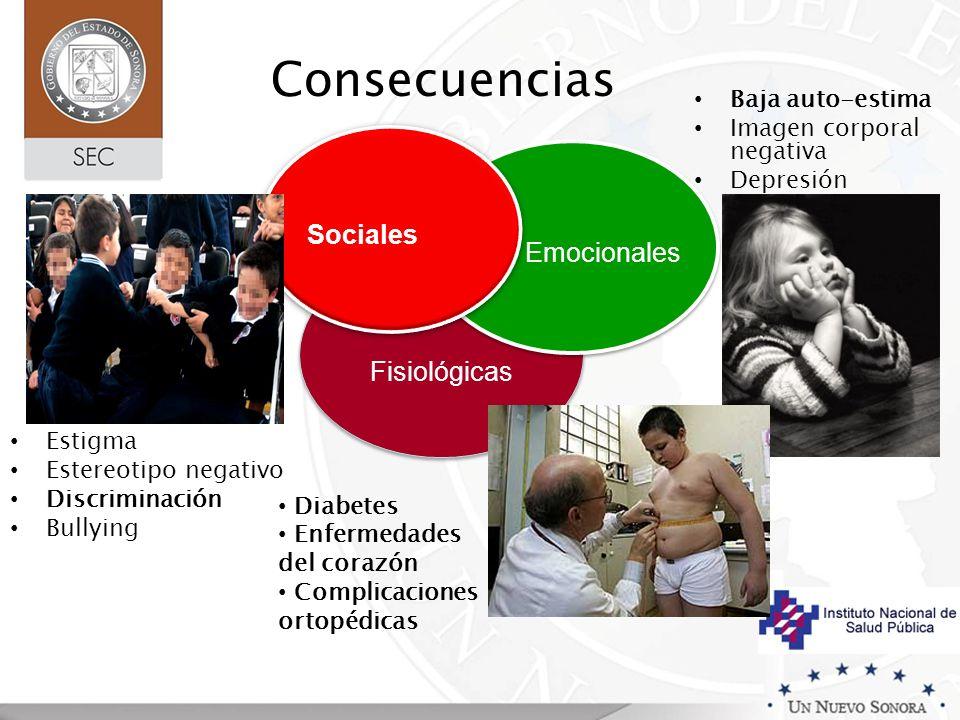 Consecuencias Fisiológicas Emocionales Sociales Baja auto-estima