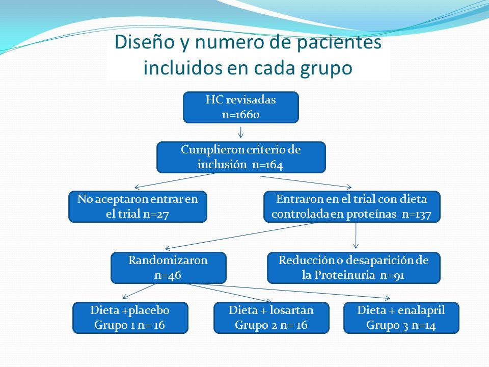 Diseño y numero de pacientes incluidos en cada grupo