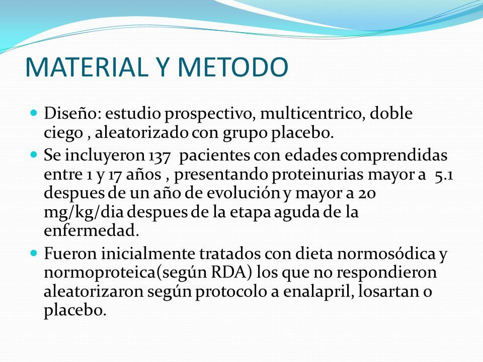 MATERIAL Y METODO Diseño: estudio prospectivo, multicentrico, doble ciego , aleatorizado con grupo placebo.